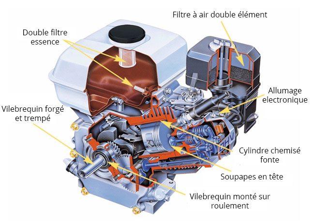 composition moteur Honda GX