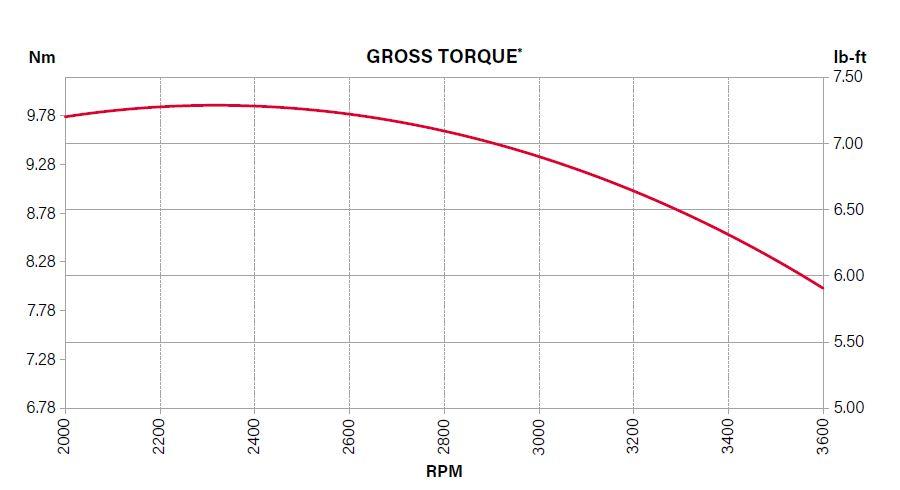 Puissance moteur Briggs 163cc