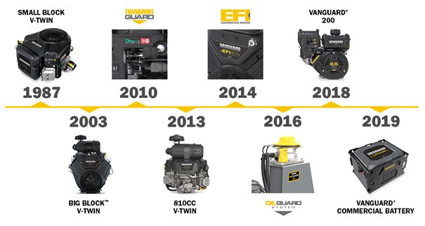 Innovation Vanguard
